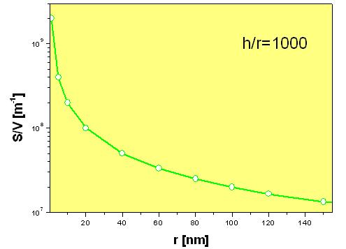 Stosunek powierzchni do objętości w zależności od promienia nanoDRUTU