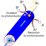 Dlaczego nanoTECHNOLOGIA?